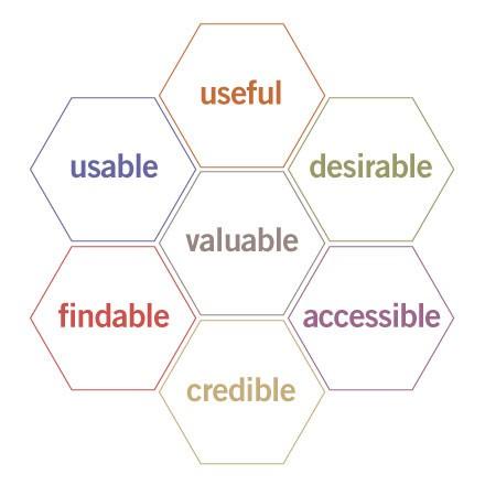 عوامل موثر بر بهبود ux یا تجربه کاربری